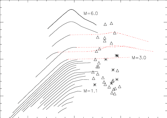 On A Hertzsprung Russell Diagram Where Would You Find