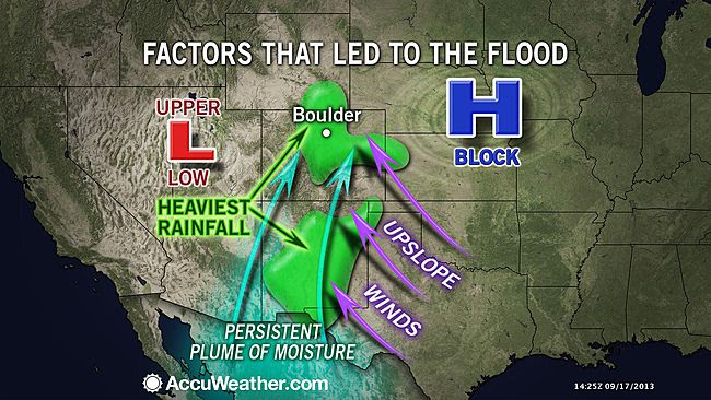The Perfect Storm that hit Colorado!