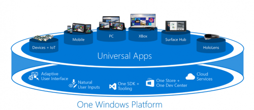 7 Reasons Why the Universal Windows Platform is a Big Deal - larsklint.com