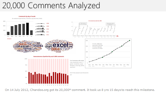Analyzing 20,000 Comments | Chandoo.org - Learn Microsoft Excel Online
