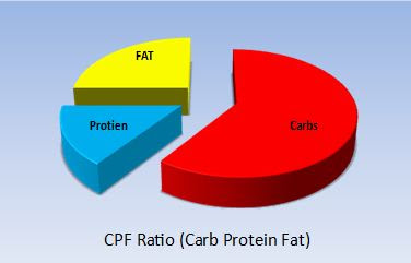 Protein To Fat Ratio - Cool Asian Teens