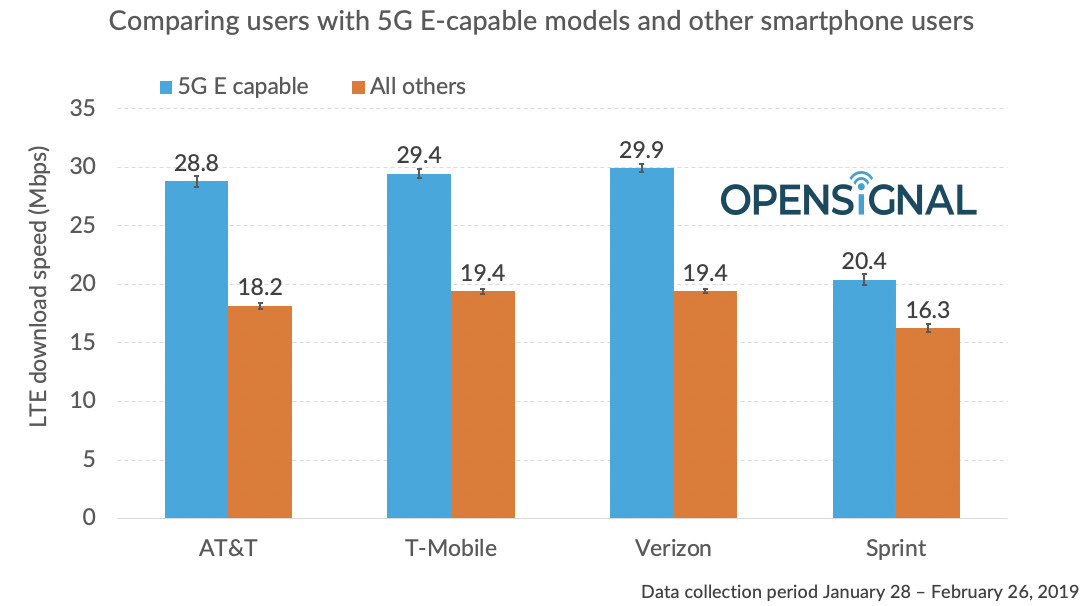 Opensignal 5GE table