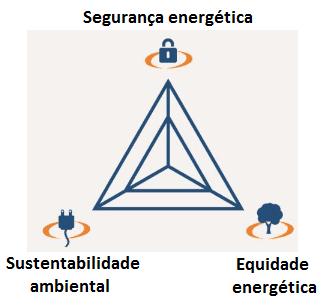 Trilema energético