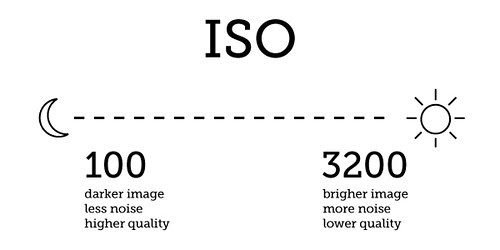 iso setting blog photo tips