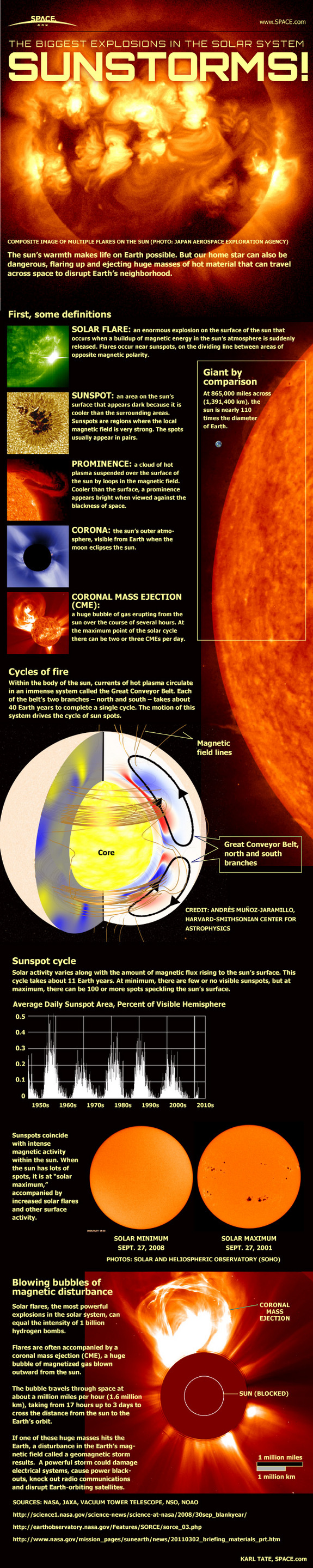 Infographic: The Biggest Explosions in the Solar System Sunstorms