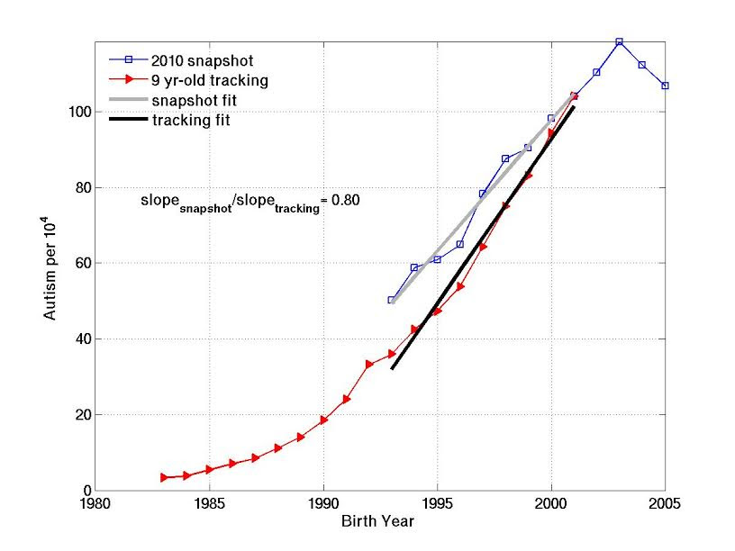 Figure 1. Autism prevalence vs. birth year for California IDEA data, derived using two independent methods:  1) Constant-age tracking of 9 year-olds over 20 years of annual reports from 1991-2010 (red) and 2) Age-resolved snapshot from the most recent report in 2010 (blue).  The slope of each curve over the same birth year interval, 1993-2001, is estimated with a least squares linear fit.  The snapshot fit (grey) spans ages 9-17 in the 2010 report.  The constant-age tracking fit spans report years 2002-2010.  The snapshot:tracking slope ratio over the 1993-2001 birth year interval is 0.80, suggesting that 80% of the tracked increase is real.   (Reprinted from Environmental Health 2014, 13:73 doi:10.1186/1476-069X-13-73)