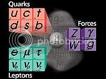 Fermi National Accelerator Laboratory's standard particle model diagram