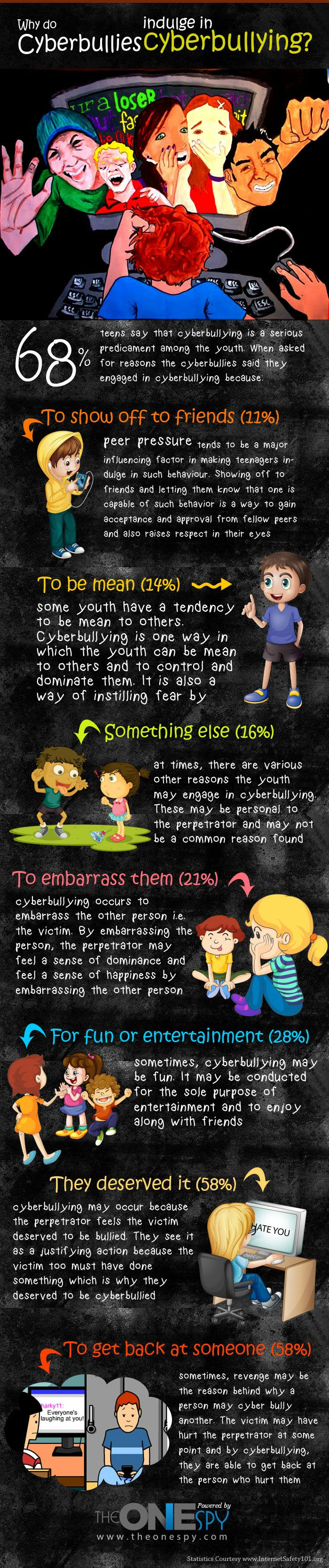 Stories and Reasons of CyberBullying by CyberBullies with Facts and Statistics