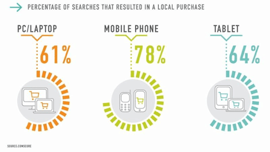 Surprising Mobile Ecommerce Statistics that Will Change the Way You Do Business