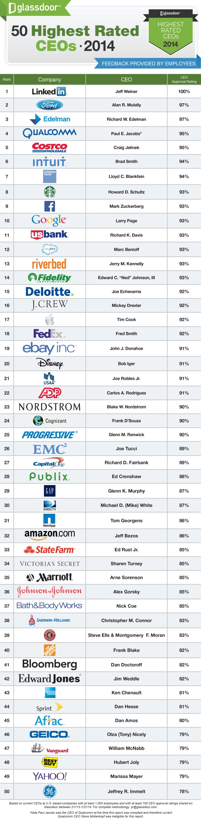 Highest Rated CEOs 2014 Glassdoor: Employees rank LinkedIns Jeff Weiner as CEO of the year; Facebooks Mark Zuckerberg loses top spot