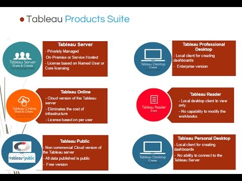 Bharati DW Consultancy: Tableau Architecture and Product Suite