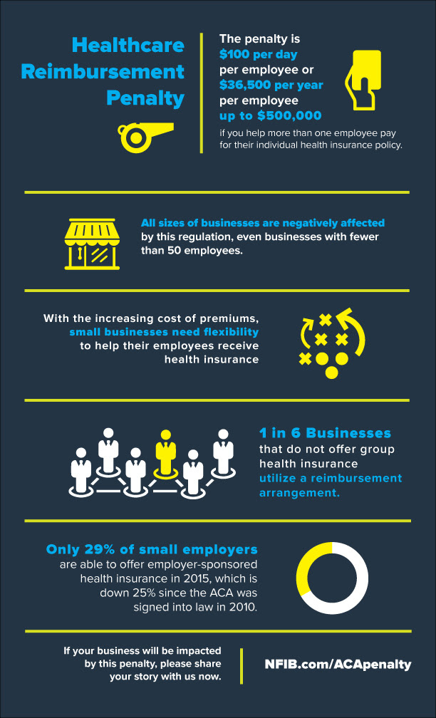 Small Business ACA IRS Healthcare Penalty | NFIB