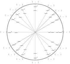 Trig Values from the Unit Circle - Square Puzzle   Angles