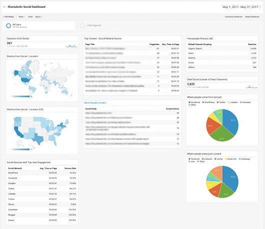 Get the Custom Google Analytics Dashboard that Helps You Measure Social ROI