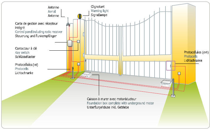Wiring Diagram For Electric Gate