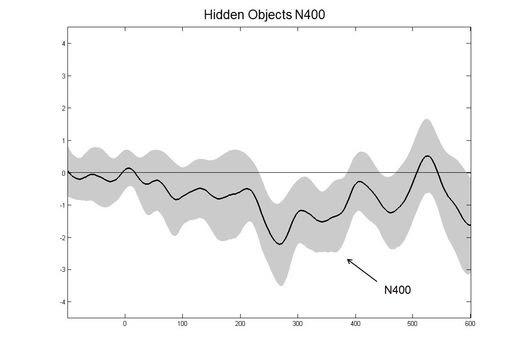 N400, c'est le nom de cette onde qui indique que le cerveau a perçu quelque chose dont on n'a pas conscience.