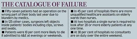 The catalogue of failure