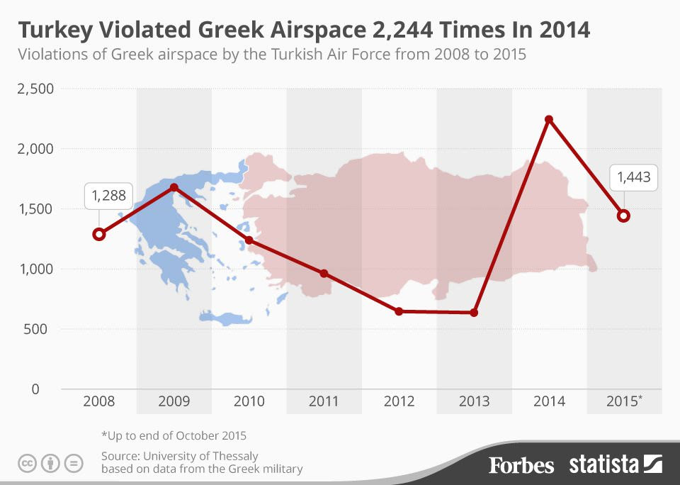 turkish violations of greek airspace