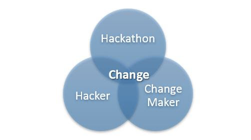 Hackathons: Making a difference through Random Hacks of Kindness (RHoK) | Sideways Thoughts