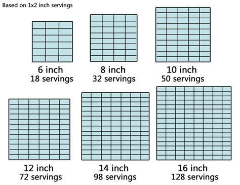 36 best images about Wilton Baking Chart on Pinterest