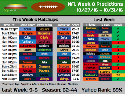 2016 NFL Predictions: Week 8