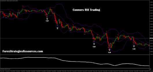 Connors rsi pullback strategy