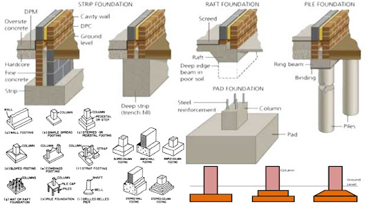 Design procedures for a Building Foundation (Step by Step)