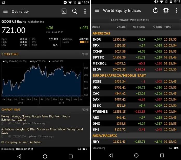 Forex Trading Chart App ~ Das Beste Signal Forex ...