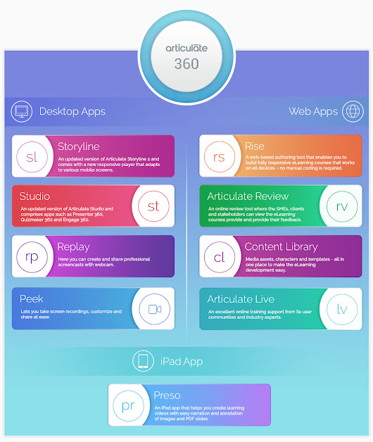 Articulate 360 Product review by Swift eLearning Services