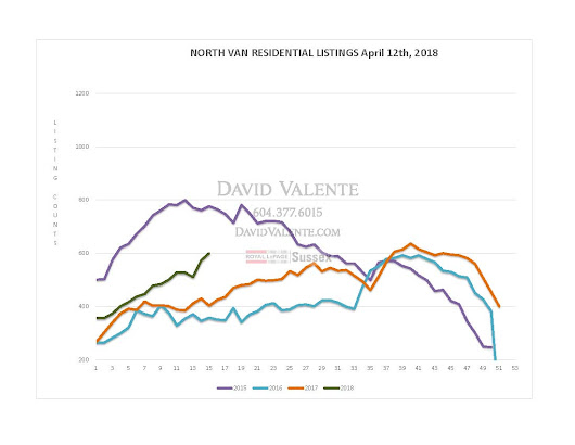 Blog: April 13th 2018 North Shore Listing and Sales Graphs, David Valente Royal LePage Sussex, North Vancouver, West Vancouver, Realtor, Real Estate