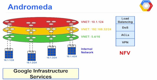 "Google Lifts Veil On ""Andromeda"" Virtual Networking"