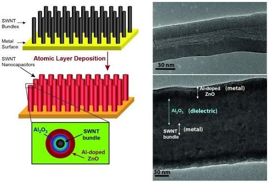 Supercapacitor sólido: Do nano ao super, cheio de energia