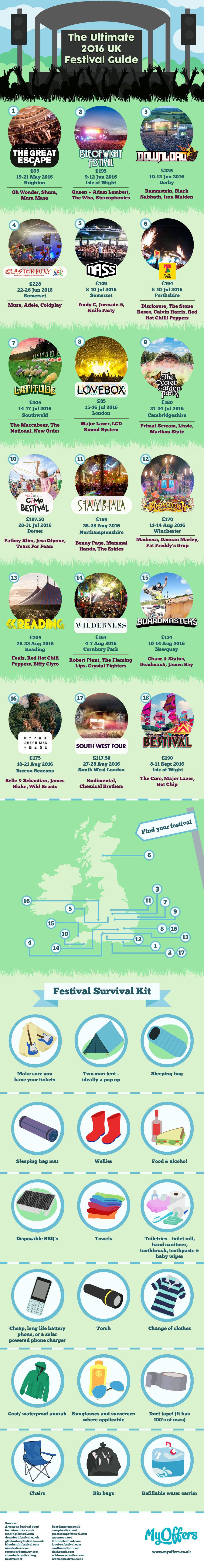 The Ultimate 2016 UK Festival Guide