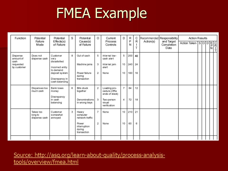 FMEA+Example+Source%3A+http%3A%2F%2Fasq
