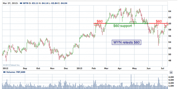 1-year chart of WYN (Wyndham Worldwide Corporation)