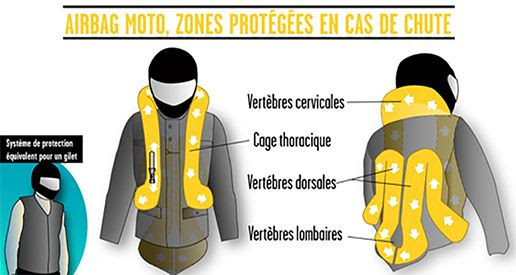 L'airbag moto : la protection indispensable du motard.