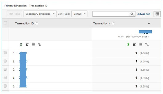 Fixing Duplicate, Cancelled, Test orders & Refunds in Google Analytics