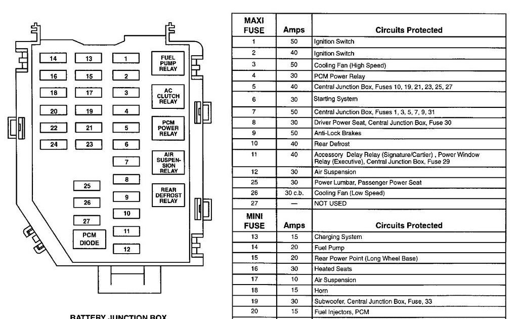 1996 Lincoln Town Car Fuse Box Diagram