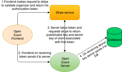 Integrating Stripe OAuth in Open Event Frontend