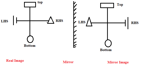 Non Verbal Test of Reasoning: Solve Mirror and Water Images