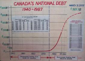Canada's National Debt 1940-1987