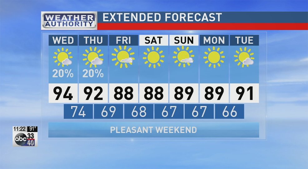 ABC 33/40 Weather Authority: Eyes on the Gulf of Mexico; dry in ...