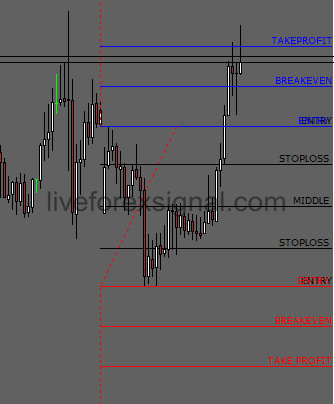 Where to locate previous day high low forex