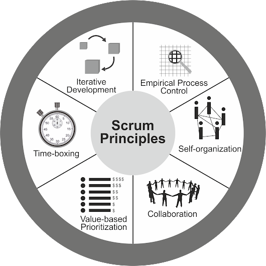 Five Reasons to Use Scrum for Course Development