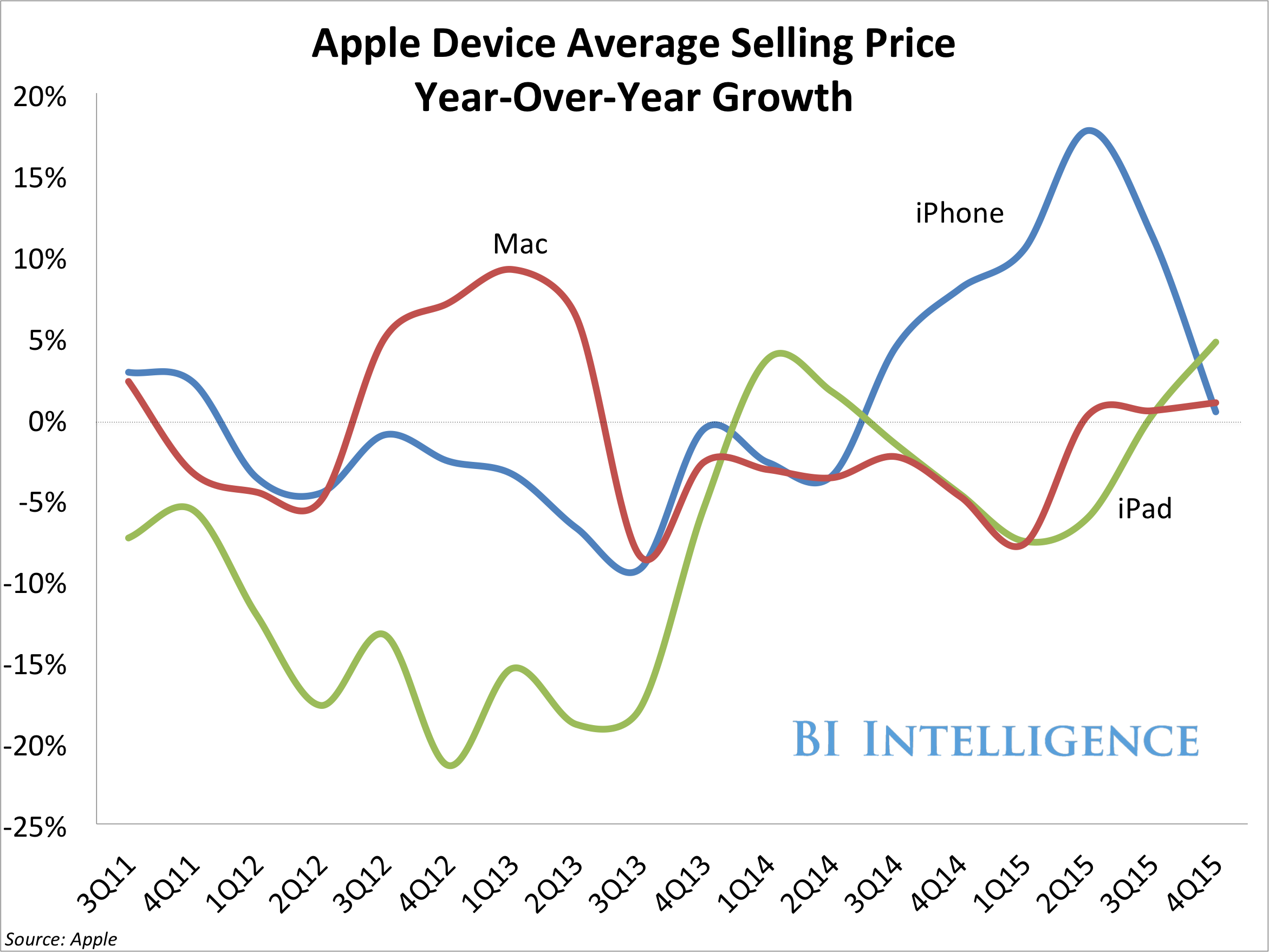 bii apple product ASP YOY growth