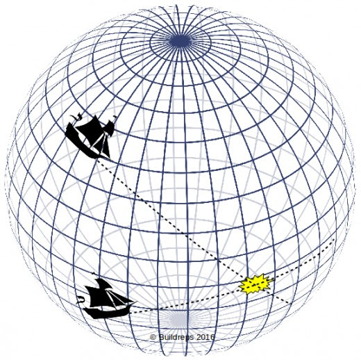 Two boats sailing a steady course will intersect at a certain point. We can calculate this intersection point. The same principle counts for pyramid alignments.