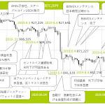 パウエル発言で米株急騰。それでもビットコインは強いのか? - みんなの仮想通貨