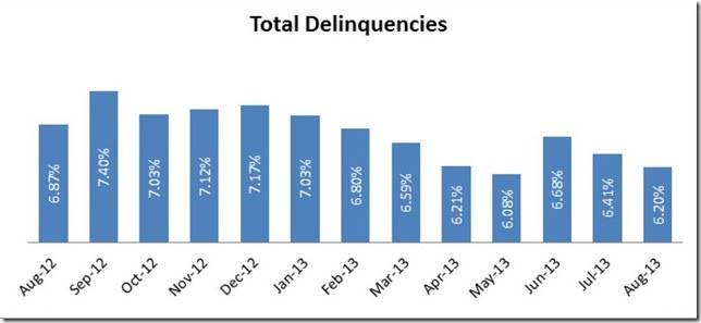 LPS August delinquencies bar graph