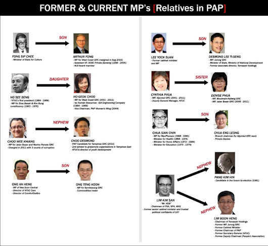 PAP Relatives: Former and Current MPs