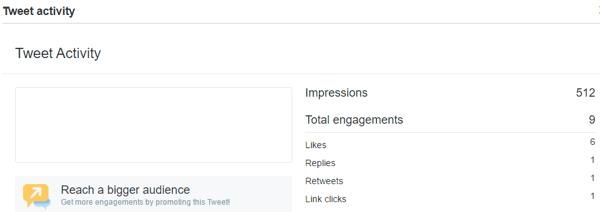twitter analytics tweet activity